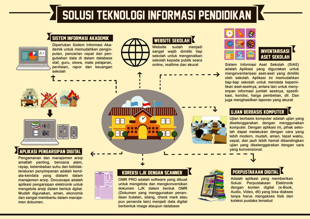 Solusi Teknologi Informasi Sekolah