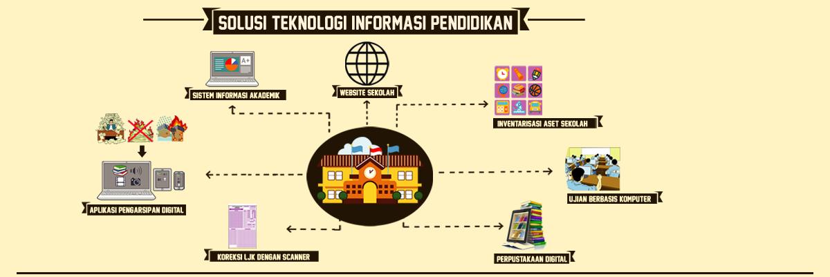 Solusi Sistem Informasi Pendidikan